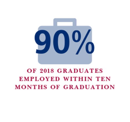 90% of 2018 graduates employed within ten months of graduation